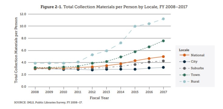 IMLS Public Libraries Survey, FY 2017. Figure 2-1. Total collection materials per person by locale, FY 2008-2017
