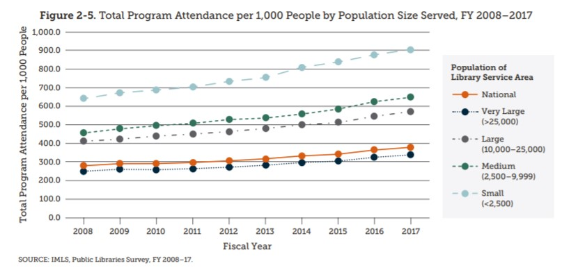 IMLS Public Libraries Survey, FY 2017. Figure 2-5. Total program attendance per 1,000 people by population size served, FY 2008-2017
